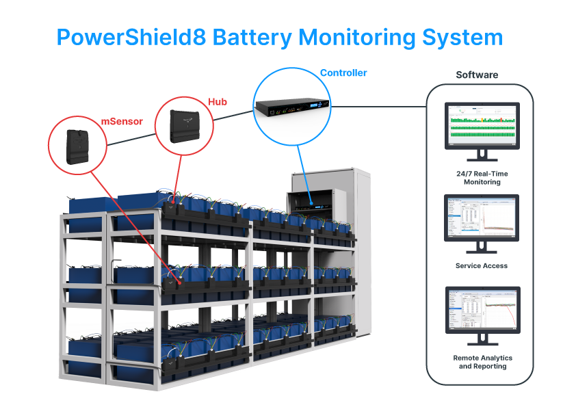 PowerShield Rack Setup Diagram